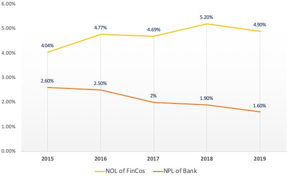 FiinGroup: Tín dụng tiêu dùng hồi sinh trước những cơ hội mới, nhiều tay chơi Mcredit, Easy Credit, Lotte Finance… ồ ạt nhập cuộc - Ảnh 2.