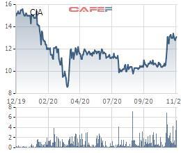 Dịch vụ Sân bay Quốc tế Cam Ranh (CIA) đăng ký mua gần 2 triệu cổ phiếu quỹ - Ảnh 1.