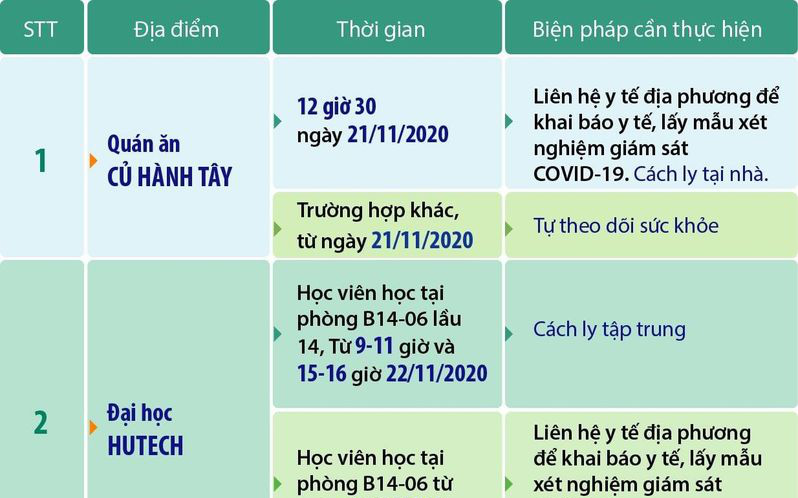 TPHCM cập nhật thêm 3 địa điểm bệnh nhân 1342, 1347, 1348 từng đến