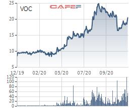 SCIC đưa hơn 44 triệu cổ phần Vocarimex ra đấu giá, giá khởi điểm thấp hơn thị giá - Ảnh 1.