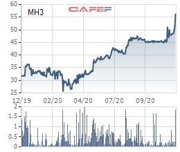 MH3 liên tục lập đỉnh mới, KCN Cao su Bình Long chốt quyền tạm ứng cổ tức bằng tiền tỷ lệ 50% - Ảnh 2.