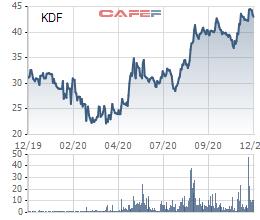 Kido Foods (KDF) chốt ngày hủy đăng ký giao dịch để hoán đổi cổ phiếu KDC - Ảnh 1.