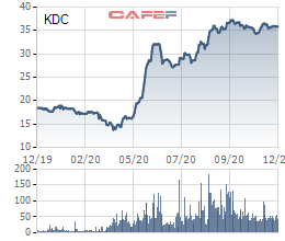 Kido Foods (KDF) chốt ngày hủy đăng ký giao dịch để hoán đổi cổ phiếu KDC - Ảnh 2.