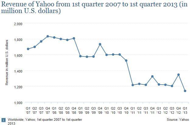 Yahoo: Từ công ty suýt mua Google đến cái tên bị quên lãng - Ảnh 6.