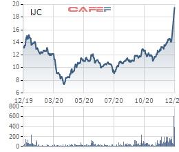 Becamex IJC đấu giá thành công 80 triệu cổ phiếu, thu về hơn 1.000 tỷ đồng - Ảnh 1.