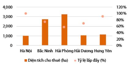 Bất động sản khu công nghiệp: Loạt đại gia Vingroup, Hoà Phát, Phát Đạt, Asanzo… nhập cuộc, thúc đẩy gia tăng nguồn cung tương lai - Ảnh 1.