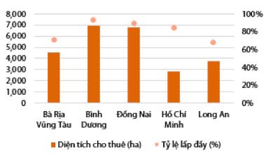 Bất động sản khu công nghiệp: Loạt đại gia Vingroup, Hoà Phát, Phát Đạt, Asanzo… nhập cuộc, thúc đẩy gia tăng nguồn cung tương lai - Ảnh 2.