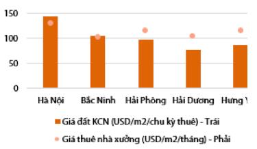 Bất động sản khu công nghiệp: Loạt đại gia Vingroup, Hoà Phát, Phát Đạt, Asanzo… nhập cuộc, thúc đẩy gia tăng nguồn cung tương lai - Ảnh 3.