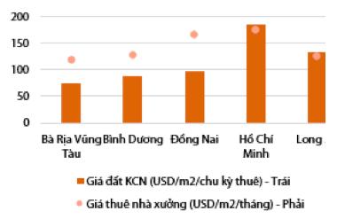 Bất động sản khu công nghiệp: Loạt đại gia Vingroup, Hoà Phát, Phát Đạt, Asanzo… nhập cuộc, thúc đẩy gia tăng nguồn cung tương lai - Ảnh 4.