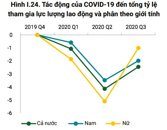 Ngân hàng Thế giới: Covid-19 gây tăng mạnh thất nghiệp ở nữ giới, đặc biệt tại khu vực đô thị - Ảnh 2.