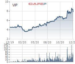 Cổ phiếu VIP tăng mạnh, VIPCO đăng ký bán toàn bộ 3 triệu cổ phiếu quỹ - Ảnh 1.