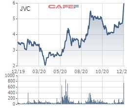 Một nhà đầu tư chốt lãi 11,2 triệu cổ phiếu JVC sau 4 tháng sở hữu - Ảnh 1.