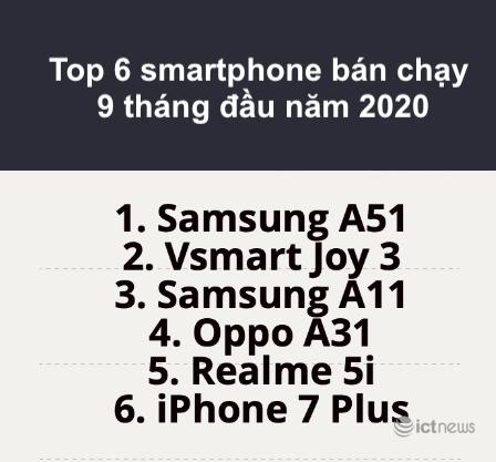 Nhìn lại thị trường smartphone Việt 2020: Samsung - vẫn là vua nhưng ngai vàng đã có phần lung lay - Ảnh 5.