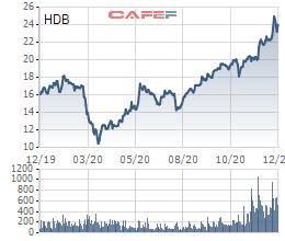Địa ốc Phú Long đăng ký bán hơn 15 triệu cổ phần tại HDBank - Ảnh 1.