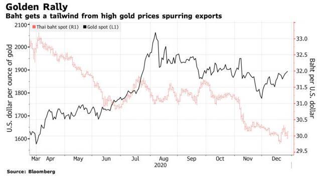 Xuất khẩu vàng của Thái Lan tăng vọt, lên cao kỷ lục  - Ảnh 1.