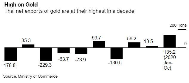 Xuất khẩu vàng của Thái Lan tăng vọt, lên cao kỷ lục  - Ảnh 2.