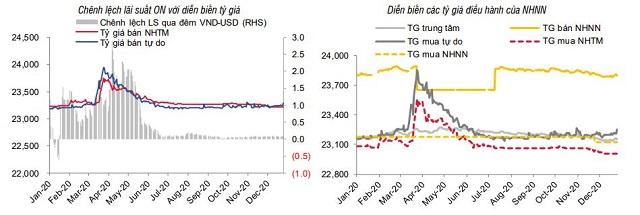 Dư nợ tín dụng tăng thêm hơn 200.000 tỷ đồng trong tháng 12 - Ảnh 3.