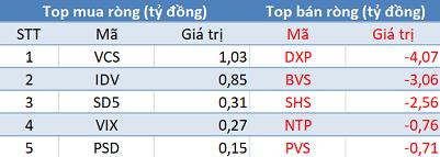 Khối ngoại tiếp tục mua ròng 445 tỷ đồng, VN-Index áp sát mốc 1.020 điểm trong phiên 3/12 - Ảnh 2.