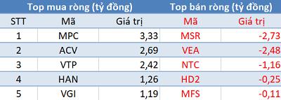 Khối ngoại tiếp tục mua ròng 445 tỷ đồng, VN-Index áp sát mốc 1.020 điểm trong phiên 3/12 - Ảnh 3.
