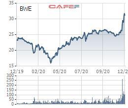 Biwase (BWE) dự chi 180 tỷ đồng tạm ứng cổ tức đợt 1/2020, cổ phiếu đã tăng 28% trong 1 tháng - Ảnh 1.