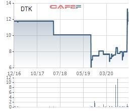 Cổ phiếu KDF và DTK chuẩn bị dừng giao dịch trên Upcom - Ảnh 2.