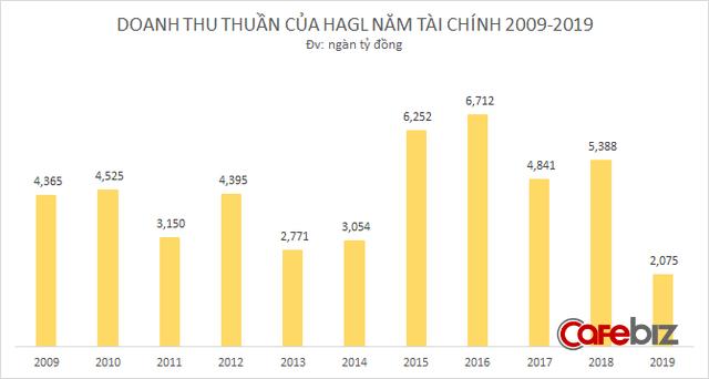 10 năm bão táp của Hoàng Anh Gia Lai: Bỏ bất động sản, tìm về nông nghiệp, từ đỉnh cao huy hoàng tới mấp mé vực thẳm - Ảnh 7.