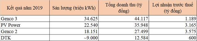 Cổ phần hóa Genco2 trước 17/2/2021, Nhà nước nắm 51% - Ảnh 1.
