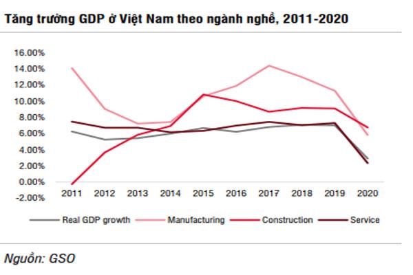 Động lực chính thúc đẩy tăng trưởng năm 2021 - Ảnh 2.