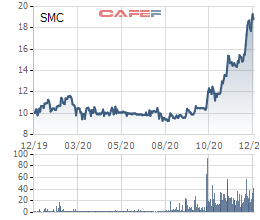 SMC đặt mục tiêu lãi 160 tỷ đồng năm 2021 - Ảnh 1.