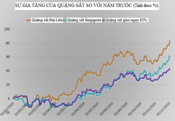 Thị trường ngày 04/12: Giá dầu Brent cao nhất 10 tháng, nhiều hàng hóa khác cùng tăng - Ảnh 1.