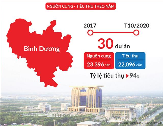 Thị trường căn hộ Bình Dương rượt đuổi TP HCM - Ảnh 1.