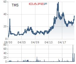 Transimex (TMS): Lãi đậm sau 7 năm đầu tư, Casco Investment dự kiến bán toàn bộ 24% cổ phần - Ảnh 1.