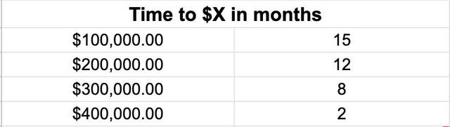 Bài học tôi nhận ra sau khi trả được 700 triệu đồng tiền nợ và sở hữu thêm 7 tỷ đồng trong 3 năm  - Ảnh 1.
