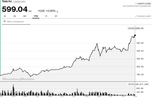 Giới bán khống cổ phiếu Tesla lỗ 35 tỷ USD trong chưa đầy 1 năm, mức cao chưa từng có trong lịch sử - Ảnh 1.