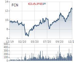 Cổ phiếu tăng gấp rưỡi trong vòng 4 tháng, Fecon (FCN) đăng ký bán hết hơn 1,5 triệu cổ phiếu quỹ - Ảnh 1.