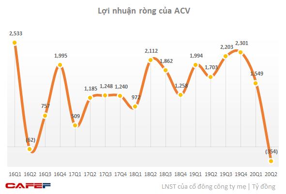 Theo chân các hãng hàng không, ông trùm sân bay ACV lỗ 354 tỷ trong quý 2, lượng tiền gửi tăng mạnh lên hơn 33.000 tỷ đồng - Ảnh 1.