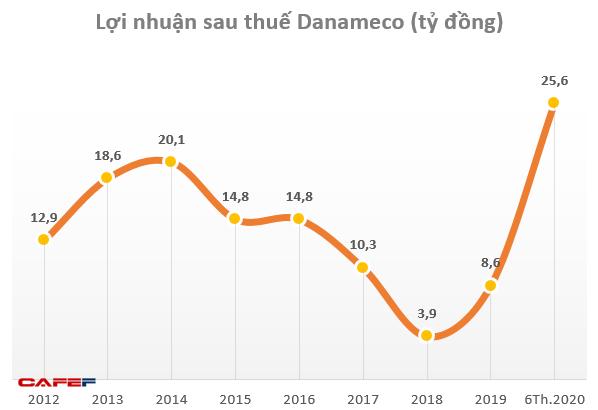 Nhu cầu khẩu trang y tế tăng đột biến, cổ phiếu Danameco (DNM) tăng 8 lần trong năm 2020 - Ảnh 2.
