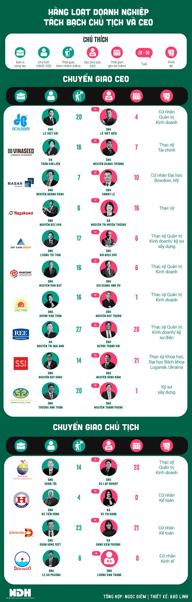 Hàng loạt doanh nghiệp tách bạch chức danh Chủ tịch và CEO - Ảnh 1.