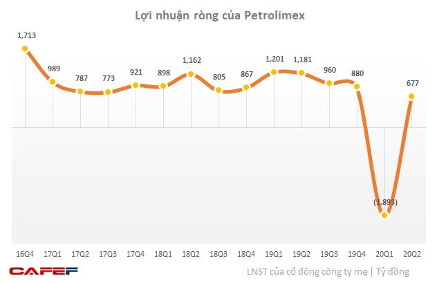 Petrolimex có lãi 677 tỷ sau khi lỗ ròng gần 1.900 tỷ đồng trong quý 1 - Ảnh 1.