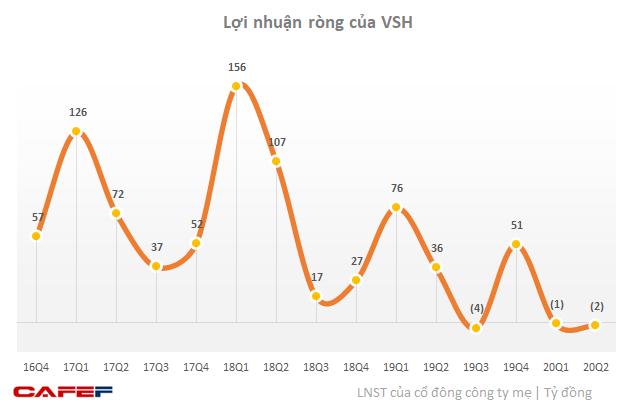 Thuỷ điện Vĩnh Sơn – Sông Hinh (VSH): Doanh thu giảm sút, nửa đầu năm 2020 lỗ 3 tỷ trong khi cùng kỳ lãi hơn 110 tỷ - Ảnh 3.