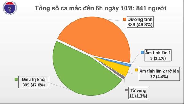 Sáng 10/8, Việt Nam không ghi nhận ca mắc mới COVID-19 - Ảnh 1.