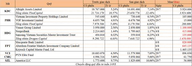 Chuyển động quỹ đầu tư tuần 3-9/8: VinaCapital gom KDC, Dragon Capital bán HDG - Ảnh 1.