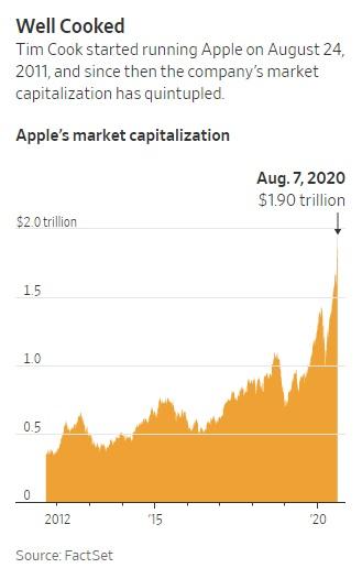 Apple của Tim Cook - Biến tác phẩm của Steve Jobs trở thành công ty nghìn tỷ USD, kinh doanh giỏi nhất thế giới bằng một phong cách lãnh đạo khác biệt hoàn toàn - Ảnh 1.