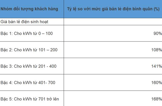 Dự thảo: Giá điện một giá có thể tương đương 145 - 155% giá bán lẻ điện bình quân - Ảnh 1.