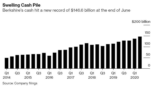 Chi số tiền kỷ lục hơn 5 tỷ USD để mua cổ phiếu quỹ, Warren Buffett đặt cược lớn vào tương lai của Berkshire  - Ảnh 2.