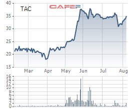 Dầu Thực vật Tường An (TAC): LNTT 7 tháng tăng 64% lên 112 tỷ đồng - Ảnh 1.