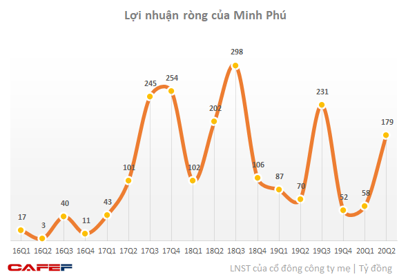 Thuỷ sản Minh Phú (MPC): Lợi nhuận sau thuế nửa đầu năm đạt 236 tỷ, thực hiện chỉ mới 25% chỉ tiêu 2020 - Ảnh 2.