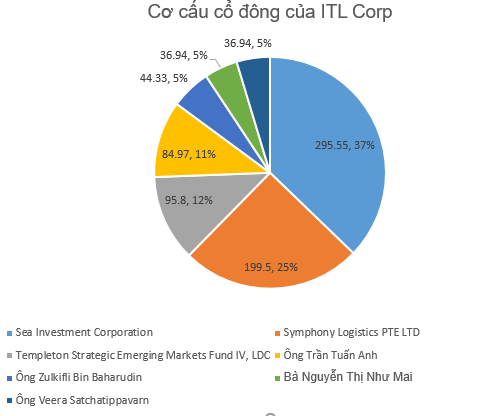 Chi nghìn tỷ thâu tóm mảng logistics của Gelex, ITL Corp vừa nhận khoản vay 70 triệu USD từ IFC - Ảnh 3.