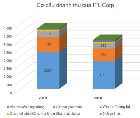 Chi nghìn tỷ thâu tóm mảng logistics của Gelex, ITL Corp vừa nhận khoản vay 70 triệu USD từ IFC - Ảnh 4.