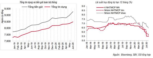 Thu nhập lãi tiền gửi dự trữ bắt buộc của ngân hàng sẽ giảm đi nhưng ở mức rất nhỏ - Ảnh 2.